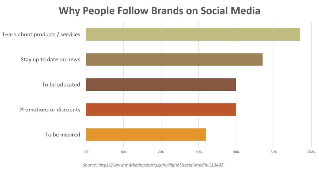 Reasons why people follow brands on social media